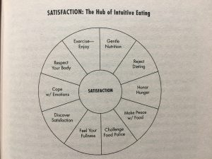 Satisfaction: The Hub of Intuitive Eating